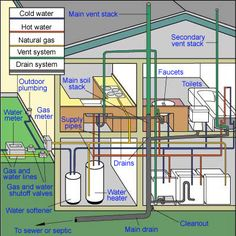 Residential HVAC Duct Design