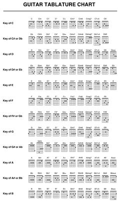 guitar tabs and chords - Google Search