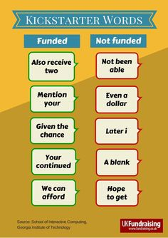 Researchers reveal which phrases work best on Kickstarter. Which words are indicative of a project that will get funded, and which should be avoided as they indicate a project that will not get funded. Infographic by Howard Lake, UK Fundraising - www.fundraising.co.uk #kickstarter #crowdfunding