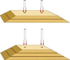 To make leveling blocks useful in many different situations, get a length of 2-by-8-inch treated lumber, and a couple feet of ¾-inch PVC tubing. Cut the lumber into three pieces: 14 inches, 20 inch…