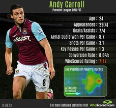 Andy Carroll | West Ham | 2012/13