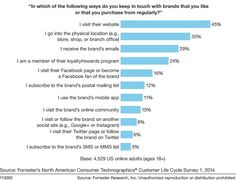 People prefer to engage their favorite brands on brand sites, not on Facebook
