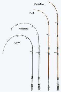 Fishing Rod Tip Speeds #saltwaterfishing