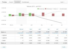 A future focused cashflow projection based on what is actually happening in your business vs the forecasted