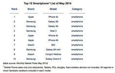 iPhone 5s é o smartphone mais vendido do mundo, Galaxy S5 fica em segundo - http://showmetech.band.uol.com.br/iphone-5s-e-o-smartphone-mais-vendido-mundo-galaxy-s5-fica-em-segundo/
