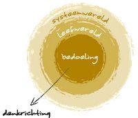 #verdraaideorganisaties - Het verschil met high-performanceorganisaties: Ook zij hebben een systeemwereld, ook zij hebben een leefwereld en ook zij hebben een bedoeling. Maar het grote verschil is dat zij in alles wat ze doen, precies andersom denken: van binnen naar buiten in ons model en dat heel consistent weten te doen...