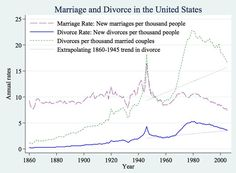 USA matrimonios y Divorcios