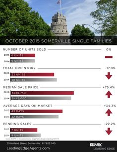 Somerville Single Family Sales