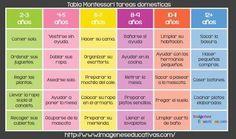 Tabla de tareas para el hogar según la edad del niño - Imagenes Educativas