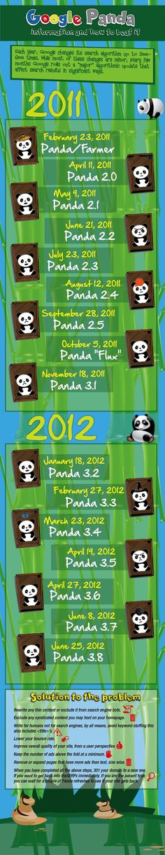 Google Penguin & Google Panda updates that were rolled out in 2012  and 1-22-2013. This is the first Panda data refresh of 2013.