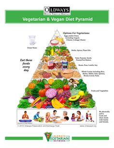 Updated Vegetarian & Vegan Diet Pyramid by Oldways, website also has menu planning resources and recipes  | Oldways | http://oldwayspt.org/resources/heritage-pyramids/vegetarian-diet-pyramid/overview