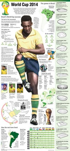 FIFA 2014 World Cup, Infographic by Melina Yingling | MCT