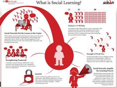 Infographic on social learning