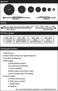 A quick and useful DSLR manual photography cheat sheet ...