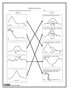 Jeremiah+Project+Rubric.png (617×454)   6th Weathering and Erosion ...