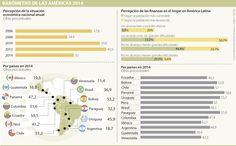 Los panameños y paraguayos son los más optimistas con las finanzas de sus hogares