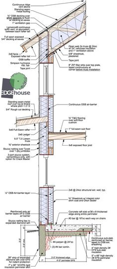 """A typical high performance Passive House wall showing a floating thickened-edge slab, and a super insulated wall using a """"Larsen truss"""" cantilevered I-joist for additional insulation beyond the structural wall. House Wall, House Roof, Roof Architecture, Architecture Details, Passive House Design, Roof Truss Design, Home Insulation, Roof Trusses, Roof Detail"""