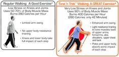 Benefits: Nordic Walking vs Walking (w/o poles) What Is Nordic, Walking Poles, Power Walking, Nordic Walking, Low Impact Workout, New Bands, Spiritual Health, Muscle Mass, Nova Scotia