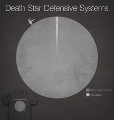 Vote for this sweet shirt design on Threadless! http://www.threadless.com/submission/367149/Death_Star_Defensive_Systems/showmore,designs