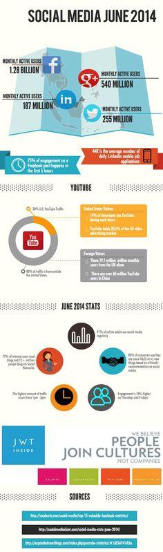 Stats juin 2014 - Réseaux sociaux