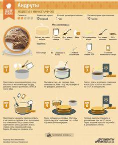 Рецепт в инфографике: Андруты | Рецепты в инфографике | Кухня | АиФ Украина