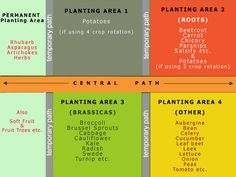 There is a lot of info on this site! This section shows a plan for rotating plants each year and why...