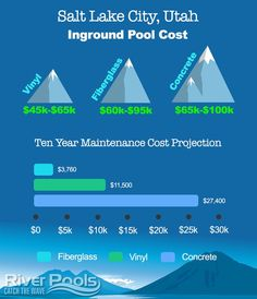 Are you shopping for a swimming pool in Salt Lake City, UT? We put together a guide to walk you through your inground pool pricing options and help you decide which pool type is right for you! Pool Cleaning Service, Pool Service, Swimming Pool Prices, Swimming Pools, Cheap Inground Pool, Pool Liner Replacement, Fiberglass Pool Cost, Pool Finishes, Pool Liners