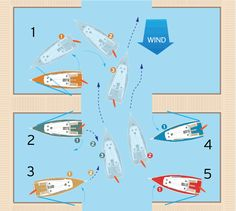 5 ways to leave a slip in the wind Sailing Terms, Sailing Lessons, Sailing Ships, Sailing Gear, Boat Dock, Pontoon Boat, Fishing 101, Fishing Boats, Boat Navigation