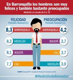 Los hombres más felices están en la región Centro Sur y los más preocupados en Pacífico. #MedicióndeBienestar.(@DNP_Colombia)