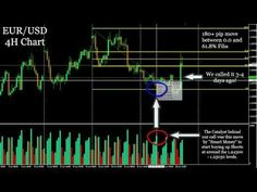 ITM Financial Leveraging Social Forex Signals W Online Trading, Day Trading, Trading Quotes, Forex Trading Signals, Foreign Exchange, Financial News, Confidence Building, Forex Trading Strategies, Forex Strategies