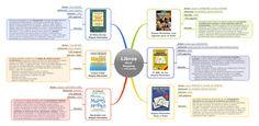 Librairie de Mind Mapping