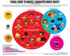 """Visual Guide to Marvel Character Movie Rights"" Infographic"