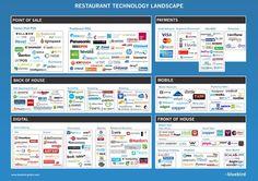 Useful restaurant software information
