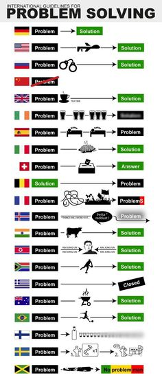 International Guidelines For Problem Solving... think i pinned this before... :D