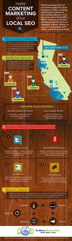 The Importance of Content Marketing For Local Business (Infographic)