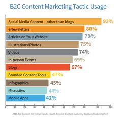 B2C_TacticUsage: How businesses are #marketing #content to consumers.