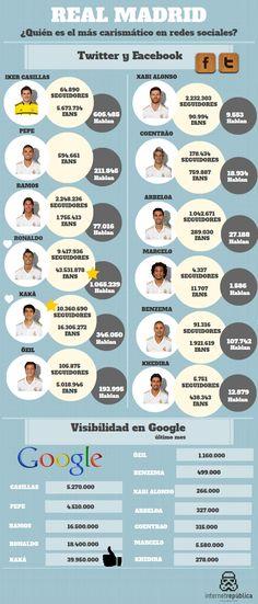 Jugadores del Real Madrid en las redes sociales #infografia #infographic #socialmedia