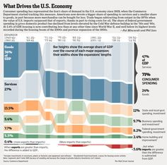 10-29-2012: A BREAKDOWN OF OUR ECONOMY.