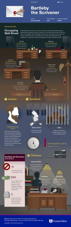 This @CourseHero infographic on Bartleby the Scrivener is both visually stunning and informative!