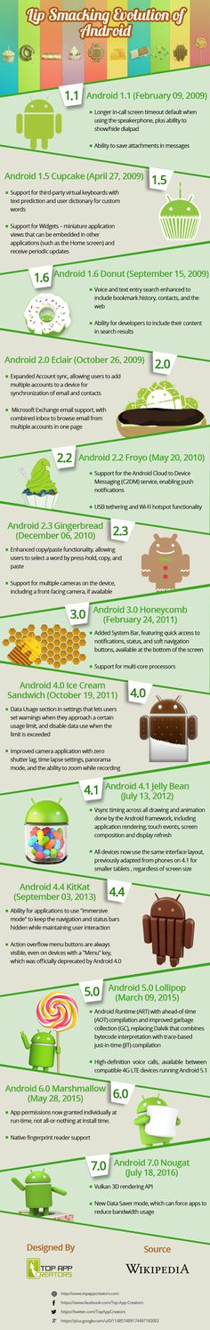Everyone loves Android and Google makes it even better by providing updates…