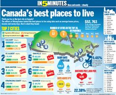 Best places to live in Canada -  Thats why I chose to come to Calgary. So, I am glad I am here.