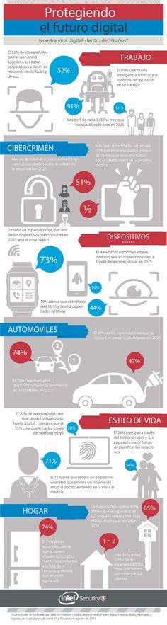 Hogares, coches, wearables… La tecnología lo impacta todo. Así lo cree la mayoría de españoles, según el estudio Protegiendo el futuro digital en 2025 #infografía
