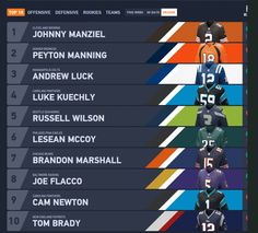 Quarterback Is The Most Popular Position In NFL The Proof Is Quarterbacks Still Dominating The Best Selling NFL Jerseys - See more at: http://cialcargo.com/2014/quarterback-is-the-most-popular-position-in-nfl-the-proof-is-quarterbacks-still-dominating-the-best-selling-nfl-jerseys/ #NFL #NFLJerseys #BestSellingNFLJerseys #TopSellingNFLJerseys #NFLJerseySales