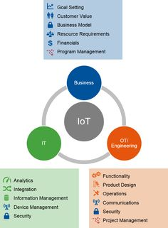 Key Stakeholders and Their Contributions to IoT Initiatives  Essential Competencies for Deploying Enterprise IoT