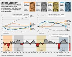 Job market and manufacturing activity compared with May levels in past presidential re-election years #infographic