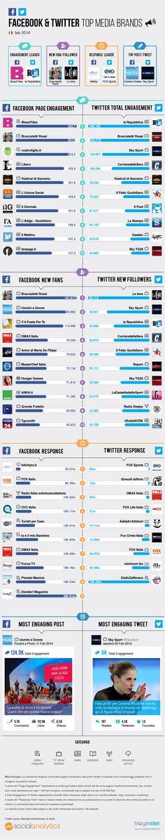 Top Media Brands Febbraio 2014: La classifica dei migliori brand del settore su Facebook e Twitter