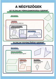 Kids Education, Teaching Math, My Children, Bujo, Free Printables, Homeschool, Teacher, Study, Chart