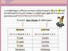 Le présent de l'indicatif (ficha) verbes à diphtongues