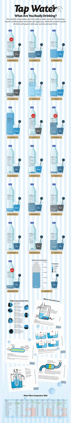 Tap Water: What Are You Really Drinking?