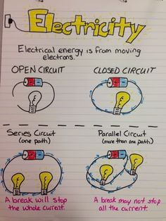 Here's a nice anchor chart on types of circuits.